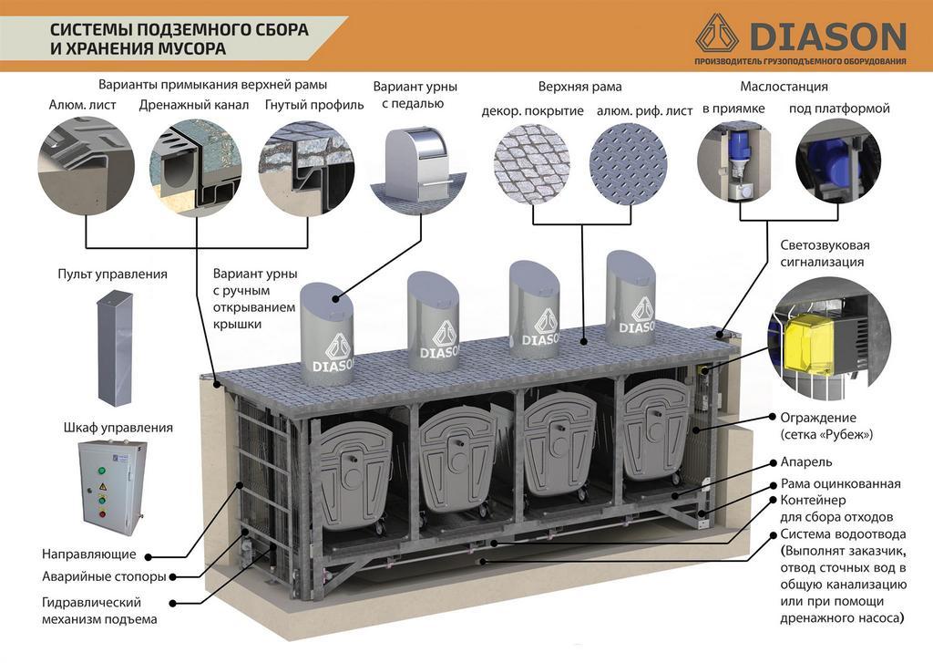 подземные мусорные баки инфографика
