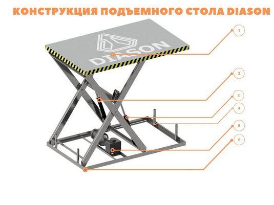 конструкция подъемного стола