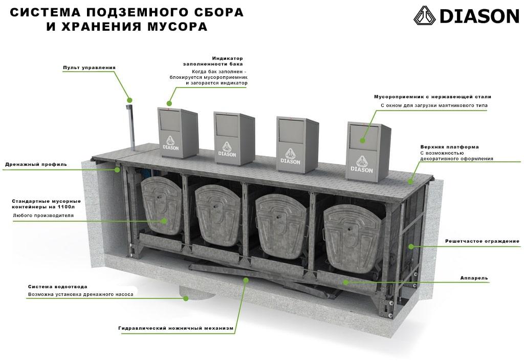 детальная схема по подземным мусорным контейнерам